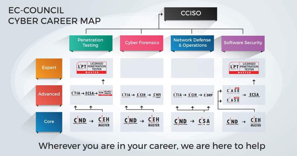 ec-council cyber career map